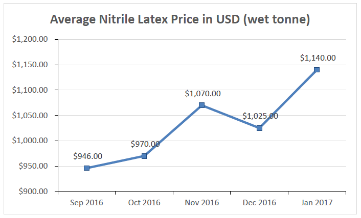 Raw Materials Prices Such As Nitrile Or Latex Increase 35